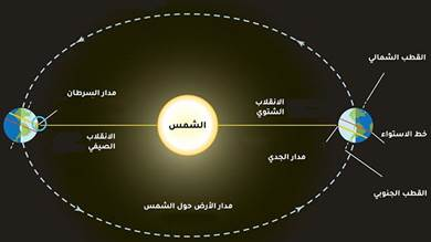اشعة الشمس عمودية على مداري السرطان شمال الكرة الأرضية (يسار) في يونيو